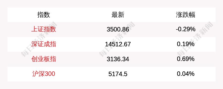 上证综指午盘下跌0.29%,创业板指数上涨0.69%