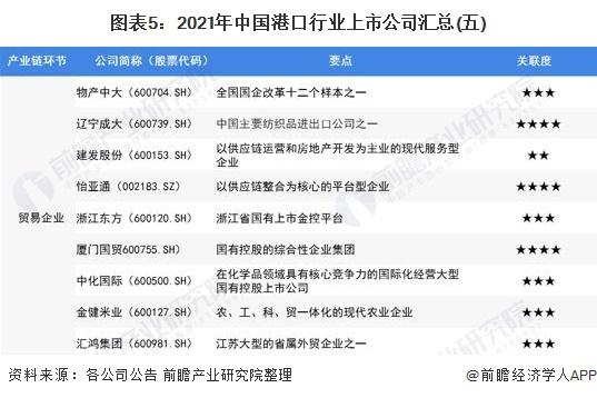 图表5:2021年中国港口行业上市公司汇总(五)