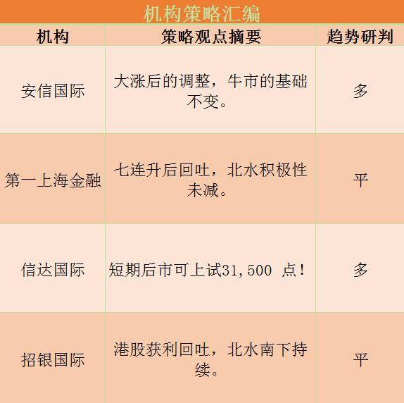 港股研报干货专享:机构表示港股牛市基础不变!中金指出这一板块再迎买点!
