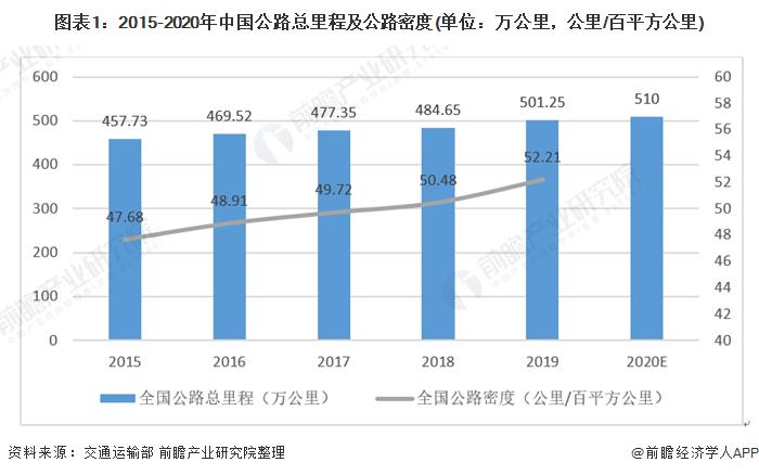 2021年中国公路建设行业市场现状与发展趋势分析 政策与技术将促进行业平稳发展