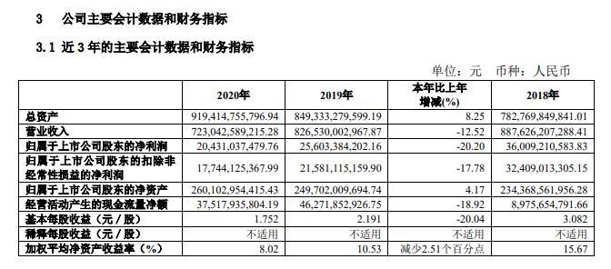 财经快讯:上汽集团:2020年净利同比降20.2% 拟10派6.2元