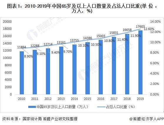 2021年中国老年人轮椅市场需求现状与需求特征分析 年龄、收入、自理能力影响较大