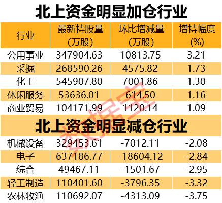 外国投资者已连续6周购买了A股。接近6000亿的巨人再次起火