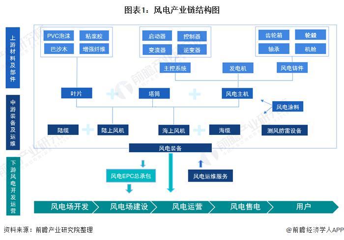 图表1:风电产业链结构图