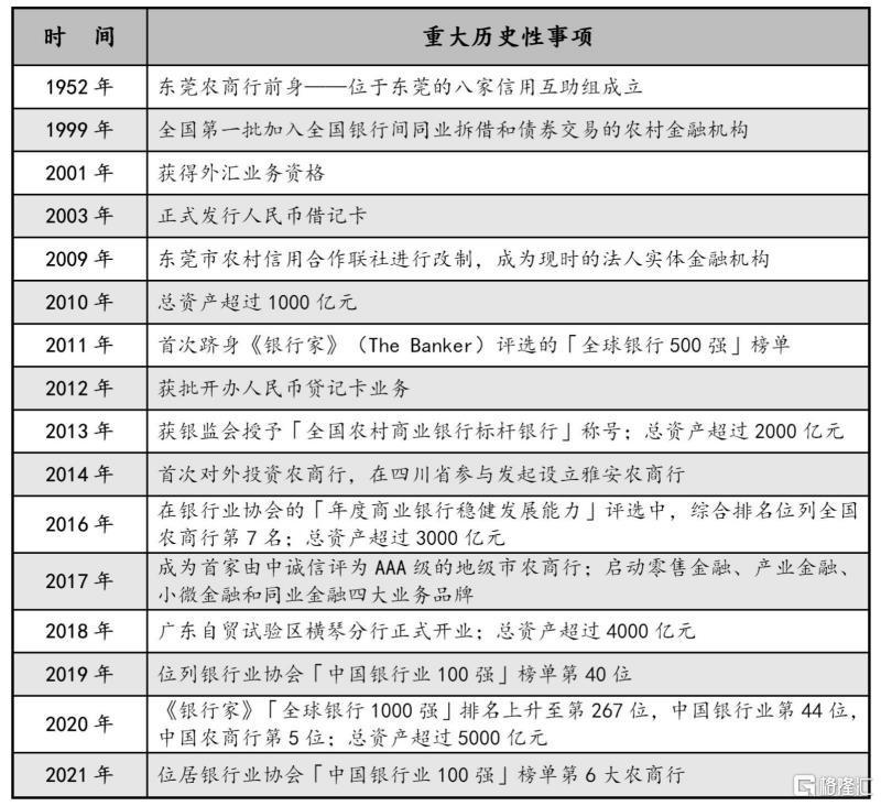 不良贷款率创历史新低。中国最大的地级市农村商业银行向香港证券交易所冲刺