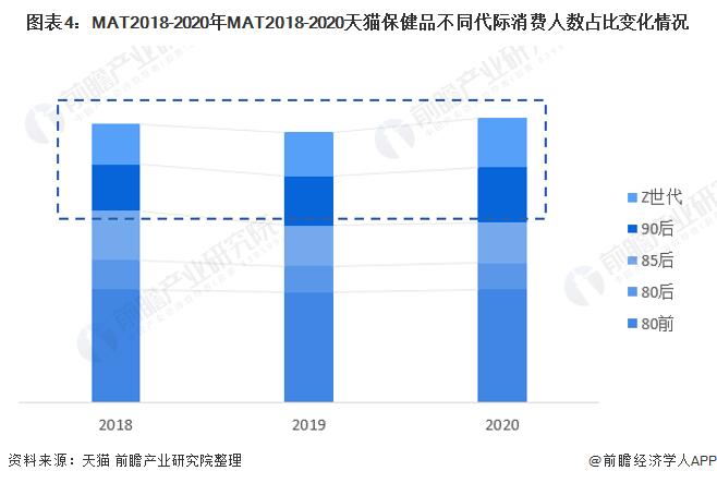 圖表4:MAT2018-2020年MAT2018-2020天貓保健品不同代際消費人數占比變化情況