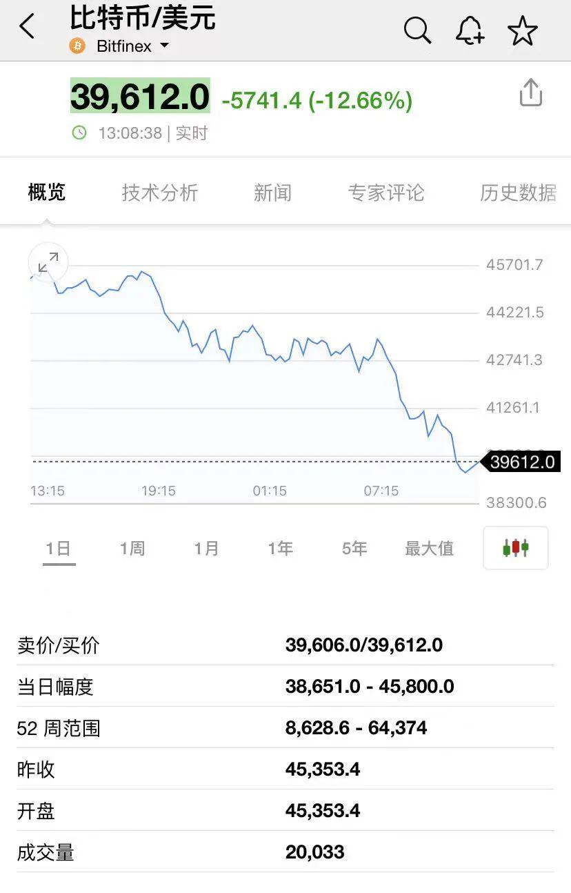 它又坏了!货币圈的黑幕:??狗狗币暴跌20%,比特币跌破40,000美元