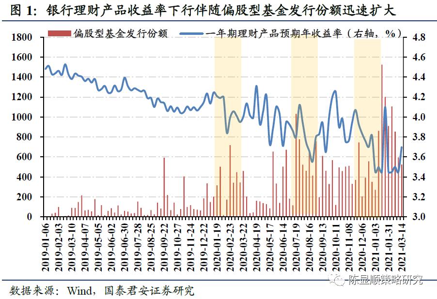郭俊策略:蓝筹股泡沫破裂,但基金的大规模头寸调整尚未开始