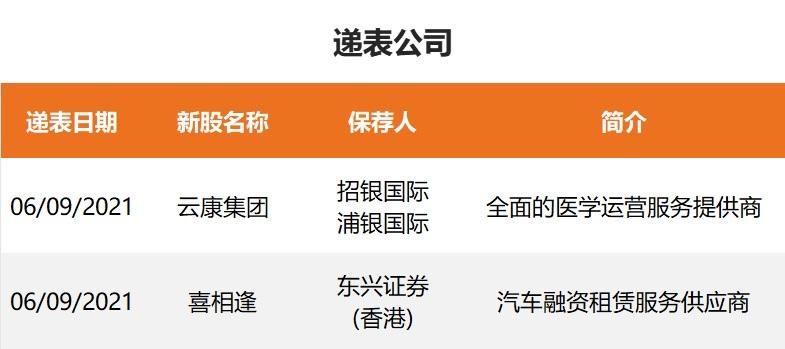摩臣5平台新股周报 海伦司上市首日市值超300亿港元 两大医疗新股通过港交所聆讯