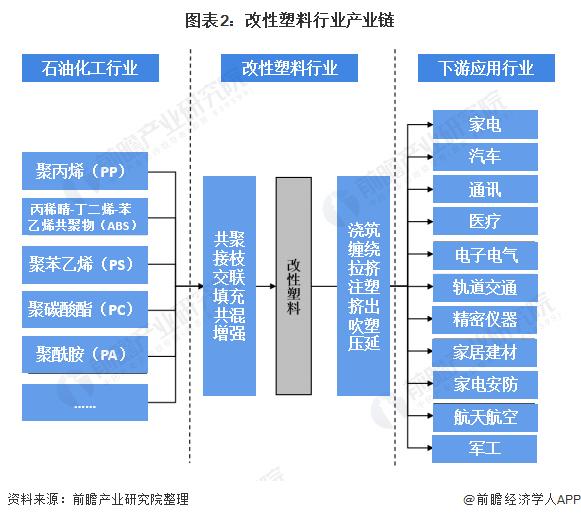 图表2:改性塑料行业财富链