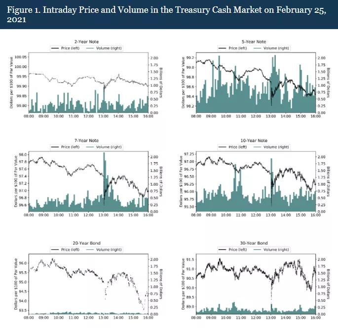 美联储披露:美债市场存在致命弱点