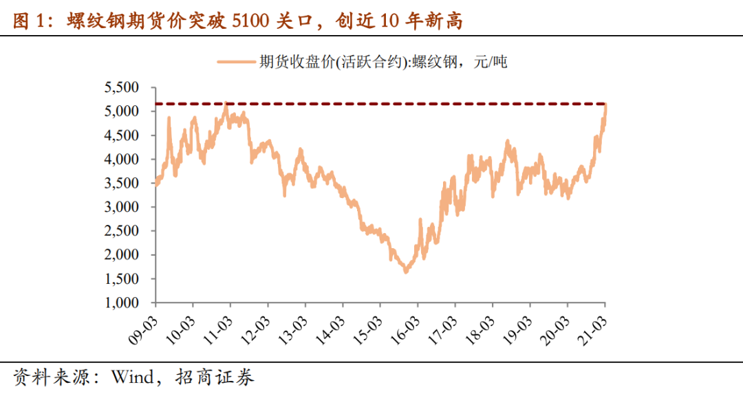 一号站代理招商证券:钢价十年新高 4月魔咒又现?