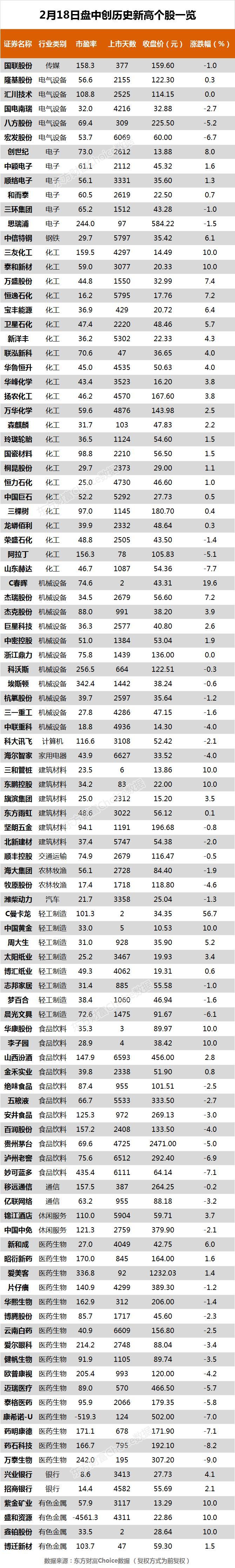 市场上3600多股收盘,贵州茅台和三一重工等104股创下历史新高