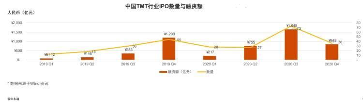 去年下半年科技创新板亏损的三家TMT公司,2020年都亏损了。普华永道表示,今年将是TMT企业的IPO年