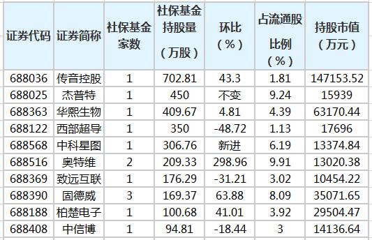 第一季度,社保基金新增7只科技创新板股票,增持5只股票