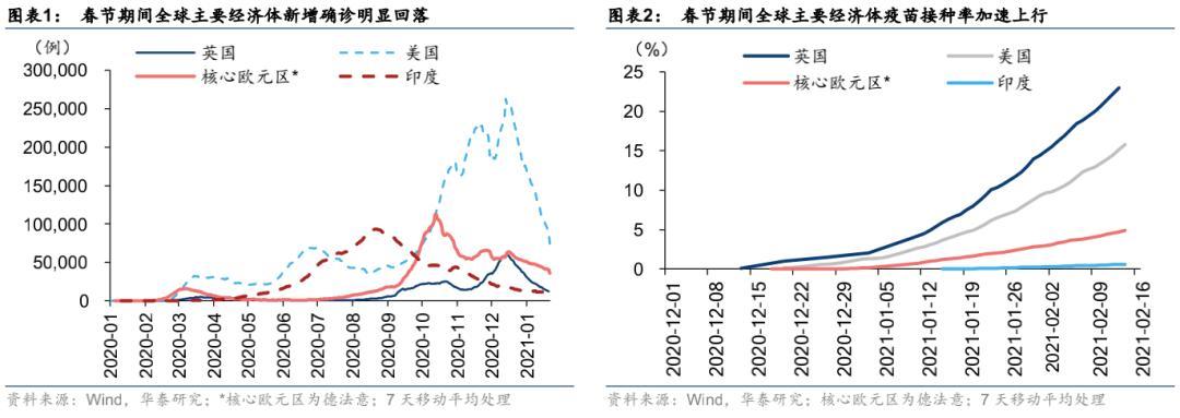 """华泰策略:顺周期资产强势交易中的""""全球再通胀"""""""