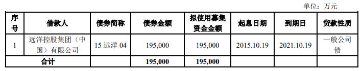 远洋控股集团拟发行19.5亿元公司债券用于偿还公司债券