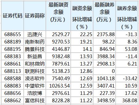南新药业等10只科创板个股融资余额增10%以上