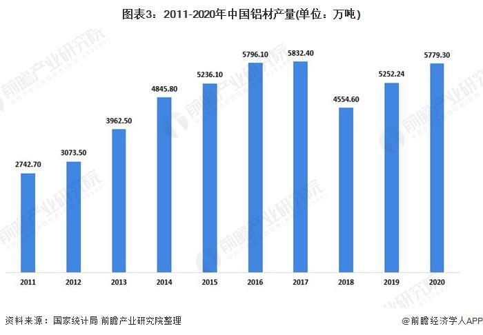 图表3:2011-2020年中国铝材产量(单元:万吨)