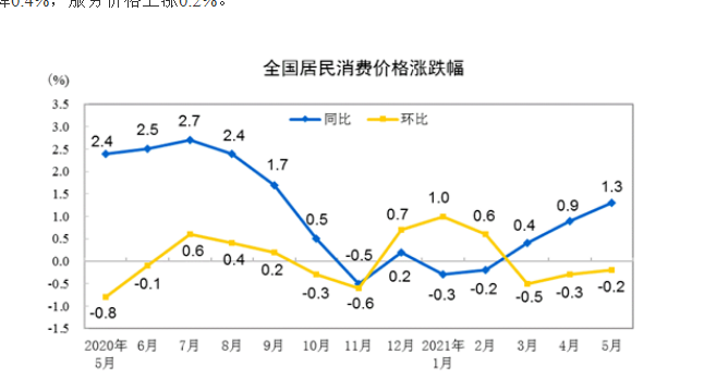 统计局:5月CPI同比上涨1.3% PPI同比上涨9%