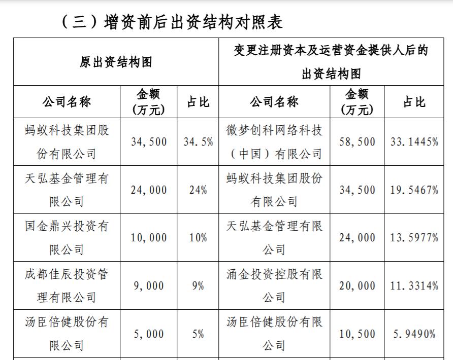 """「转配股」新浪有意入股信美人寿 持股33%或将追平""""蚂蚁"""""""