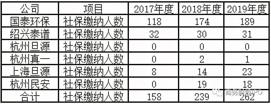 国泰环保IPO:收购关联方亏损资产员工社保支付数据存疑