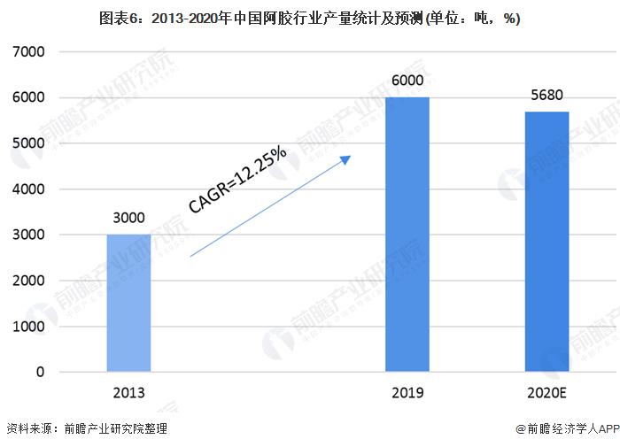 图外6:2013-2020年中国阿胶走业产量统计及展望(单位:吨,%)