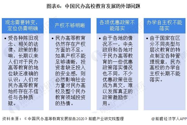 图外6:中国民办高校哺育发展的外部题目