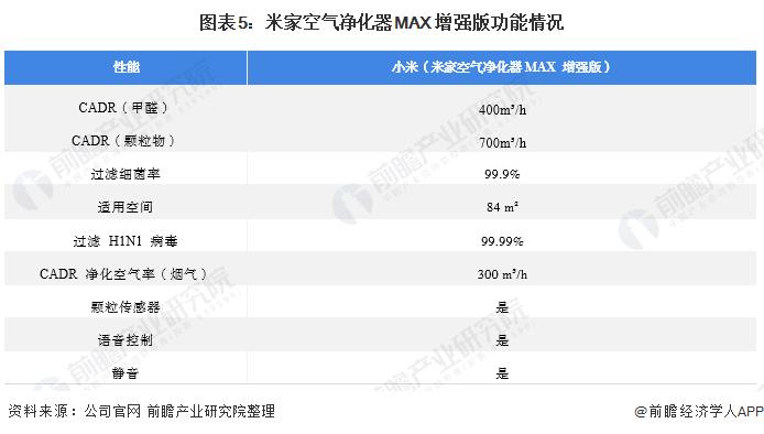 图表5:米家空气净化器MAX