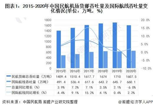 图表1:2015-2020年中百姓航机场货邮吞吐量及国际航线吞吐量变革环境(单元:万吨,%)