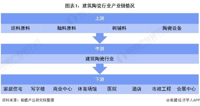 图表1:修建陶瓷行业财富链环境