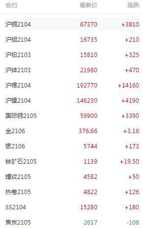 【SMM日评】有色金属涨势延续 沪铜国际铜双双双涨停  沪锡涨近8%