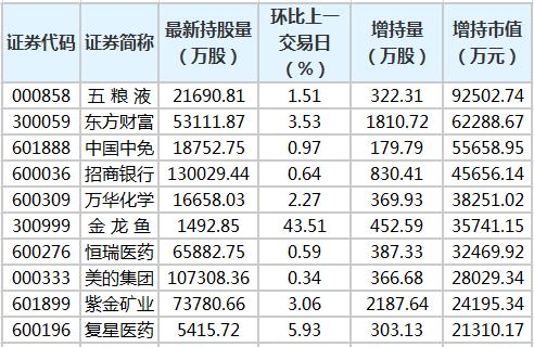 五粮液等28只股票获得北向资金增持超过1亿元