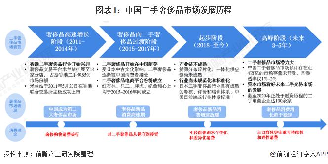 2021年中国二手奢侈品行业市场现状与发