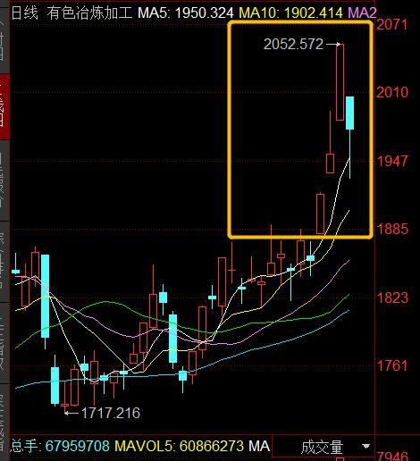资源股连续三天上涨结束,养老金概念掀起涨潮!市场触底反弹。市场来了吗?