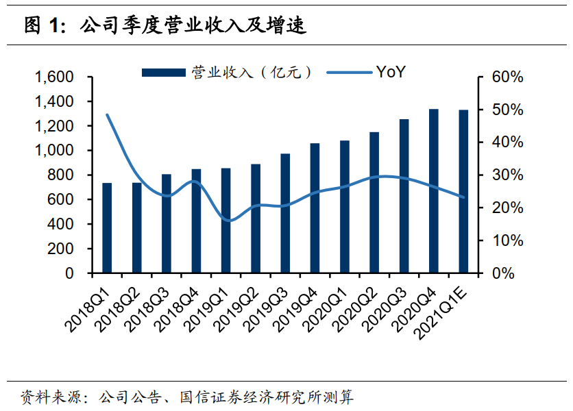 腾讯一季报前瞻:预计符合预期 高基数下仍能稳健增长