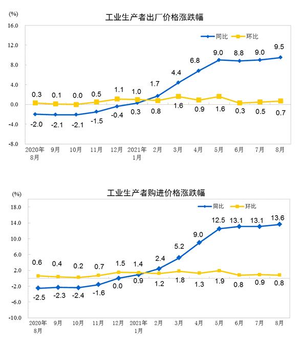 统计局:8月CPI同比上涨0.8%_PPI同比上涨9.5%