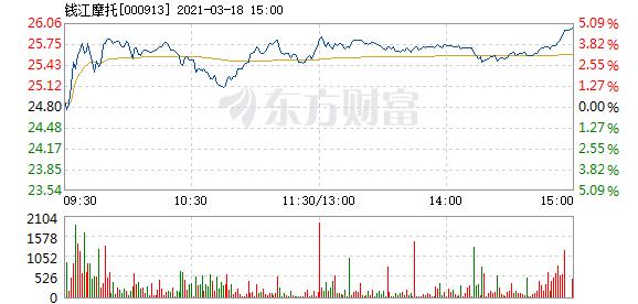 钱江摩托3月18日快速上涨