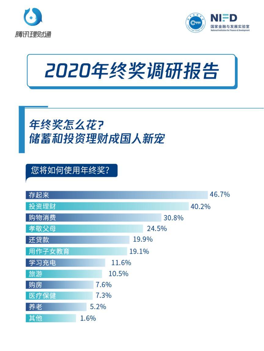 年终奖金怎么花?发布报告:购买基金成为首选。金融机构等不及了