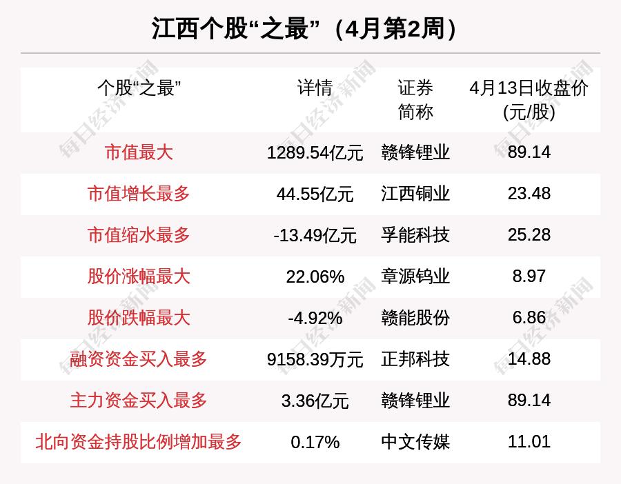 江西区域股市周刊:总市值上涨156.9158亿元。融资收购正邦科技