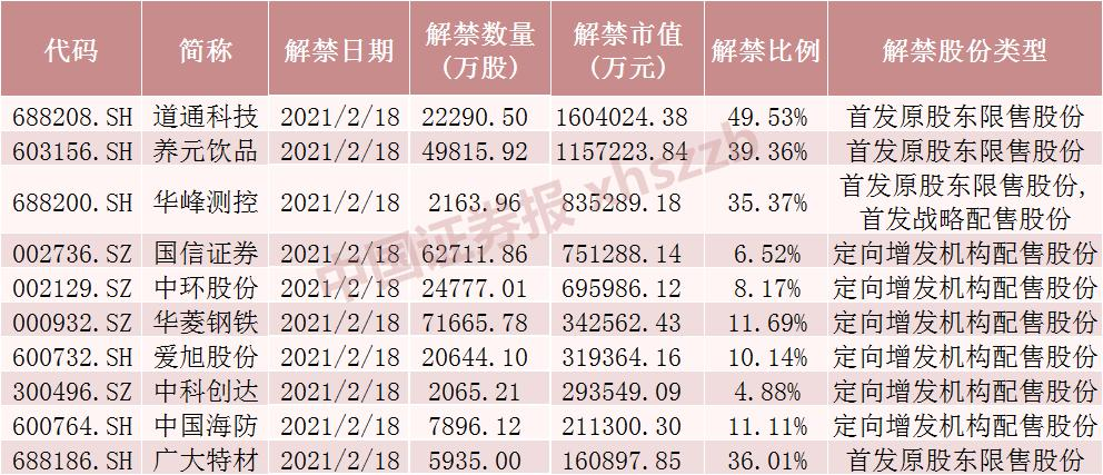 两天共750亿元,40只限售股解禁!其中,一个流通盘增加了4.6倍