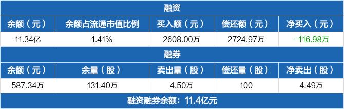 华能水电:融资净偿还116.98万元,融资余额11.34亿元(02-26)