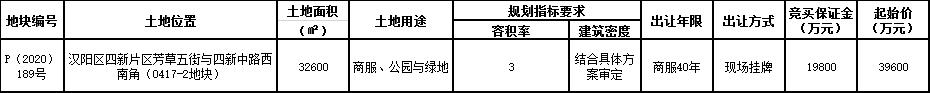 太平洋保险集团以3.96亿元拿下武汉市汉阳区的一块商业服务用地