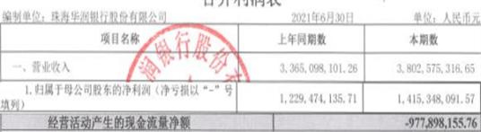 珠海华润银行上半年信用减值损失增22% 薪酬总额增7%