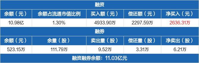 华能水电:融资净买入2636.31万元,融资余额10.98亿元(02-22)