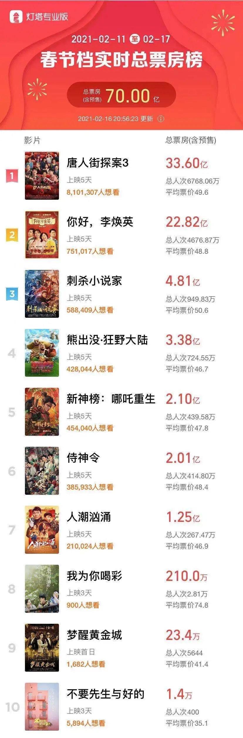 春节票房破70亿!港股、电影股、a股会怎么样?