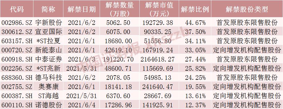 下周这只券商股解禁市值超210亿元 流通盘将大增2.7倍 还有这些股票解禁压力大