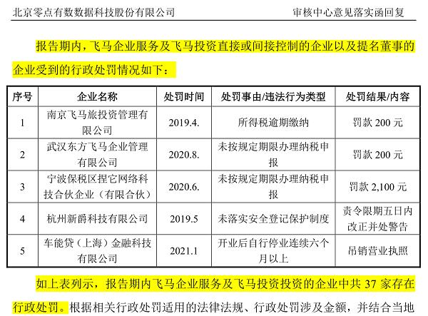 零点有数IPO:历史关联方存重大违法违规行为 报告期内转让及注销大量关联公司