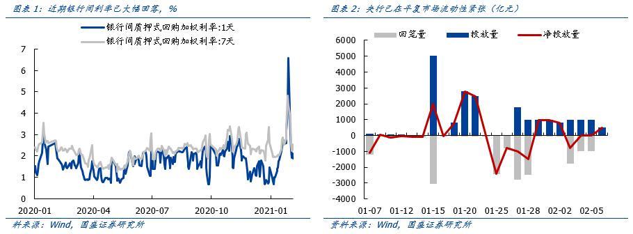 新年市场:流动性正在改善,等待节后新高