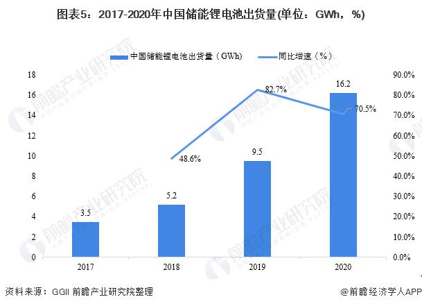 图表5:2017-2020年中国储能锂电池出货量(单位:GWh,%)